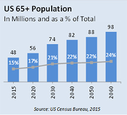 Growing US 65+ Population